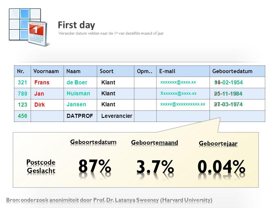 87% 3.7% 0.04% First day Postcode Geslacht Geboortedatum Geboortemaand