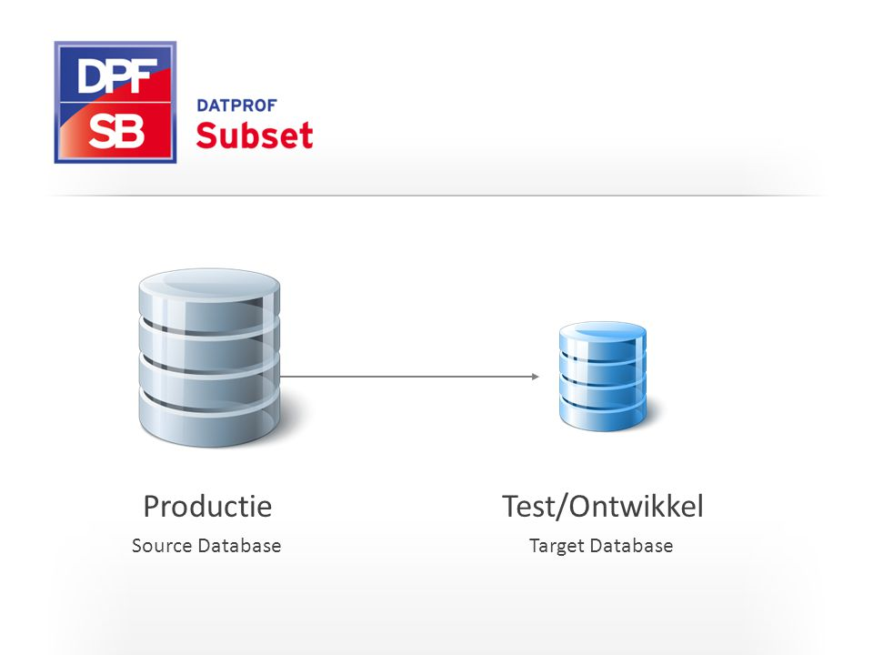 Productie Test/Ontwikkel Source Database Target Database