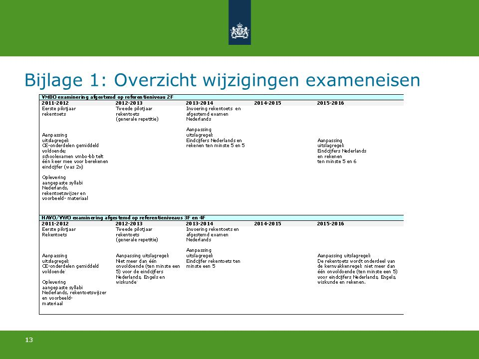 Bijlage 1: Overzicht wijzigingen exameneisen