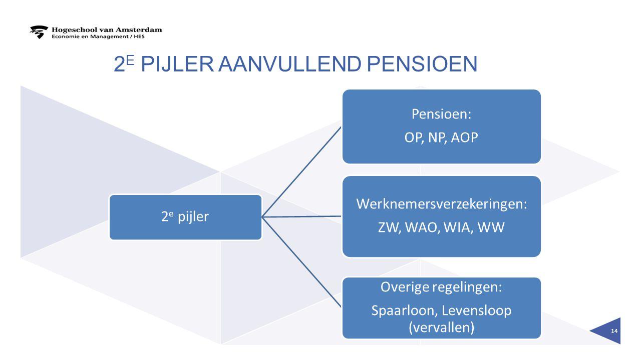 2e pijler aanvullend pensioen