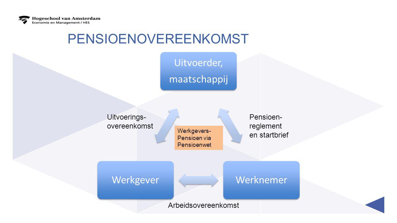 pensioenovereenkomst