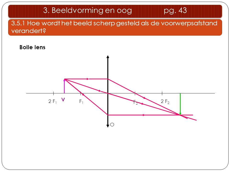 3. Beeldvorming en oog pg. 43 3.5.1 Hoe wordt het beeld scherp gesteld als de voorwerpsafstand verandert