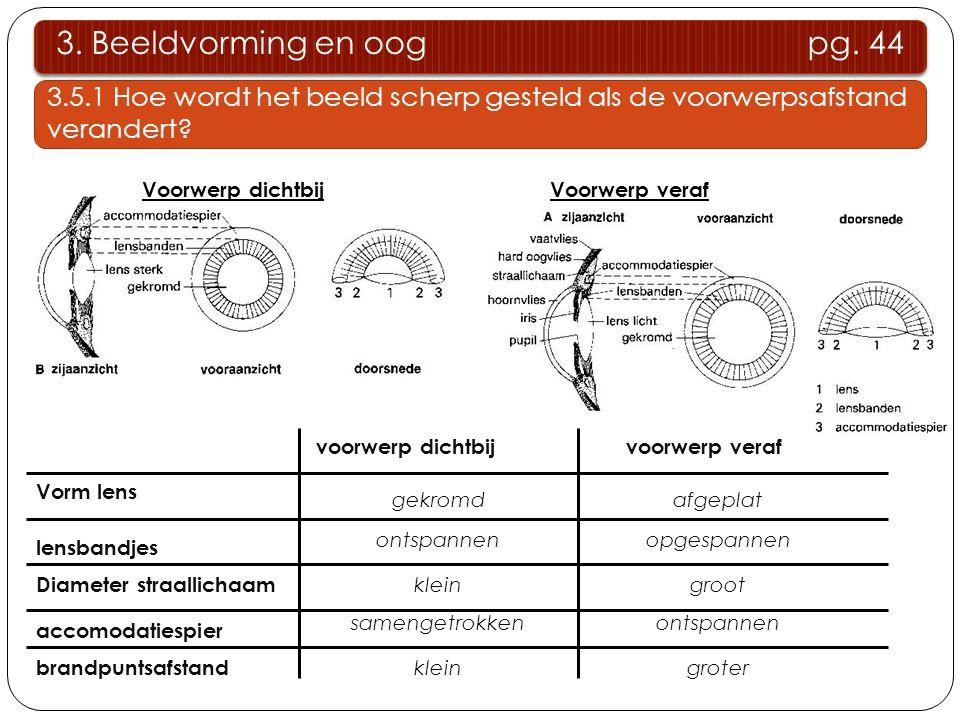 3. Beeldvorming en oog pg. 44 3.5.1 Hoe wordt het beeld scherp gesteld als de voorwerpsafstand verandert