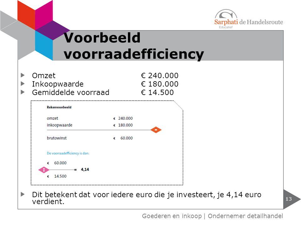 Voorbeeld voorraadefficiency