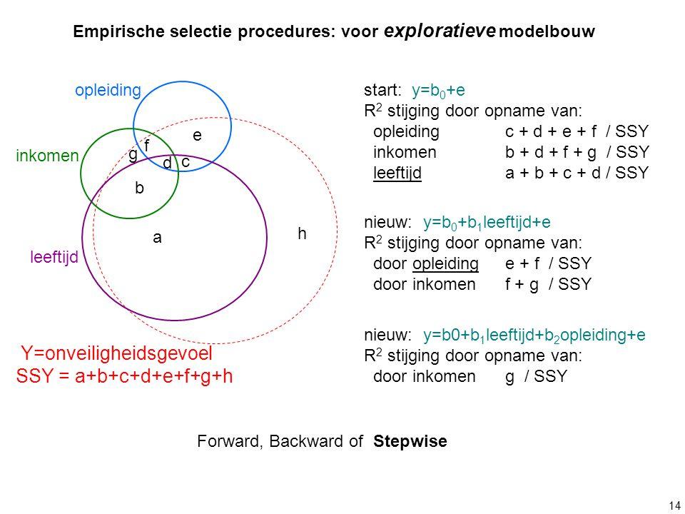 Empirische selectie procedures: voor exploratieve modelbouw