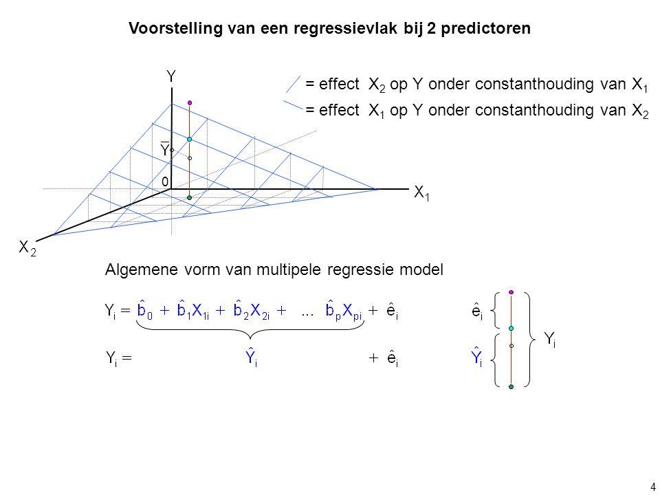 Voorstelling van een regressievlak bij 2 predictoren