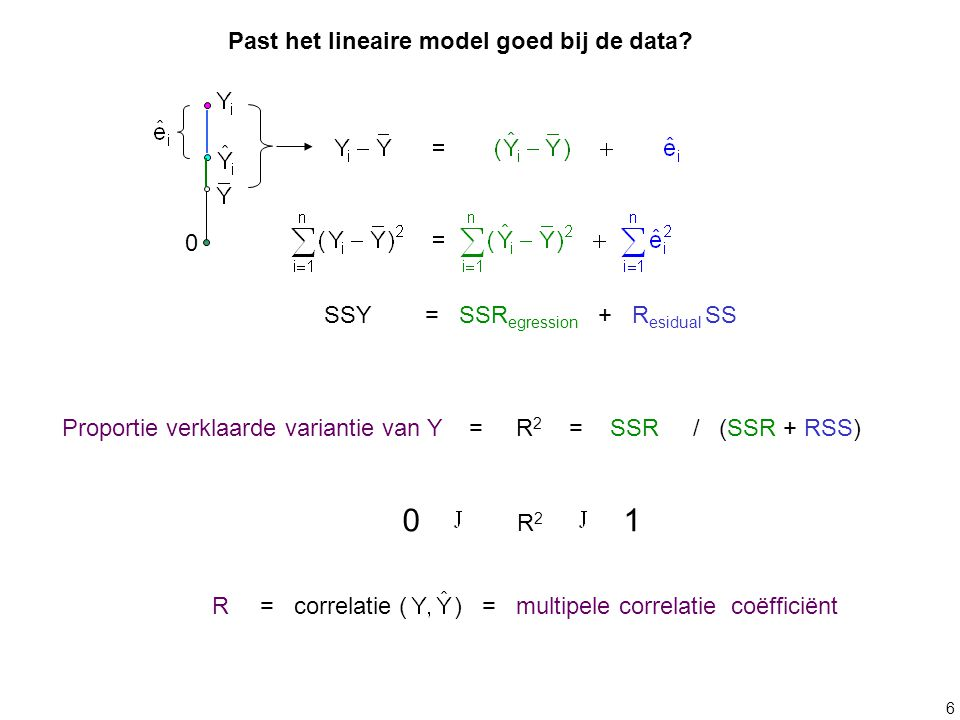 Past het lineaire model goed bij de data