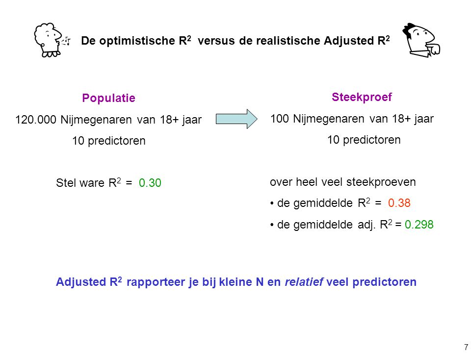 De optimistische R2 versus de realistische Adjusted R2
