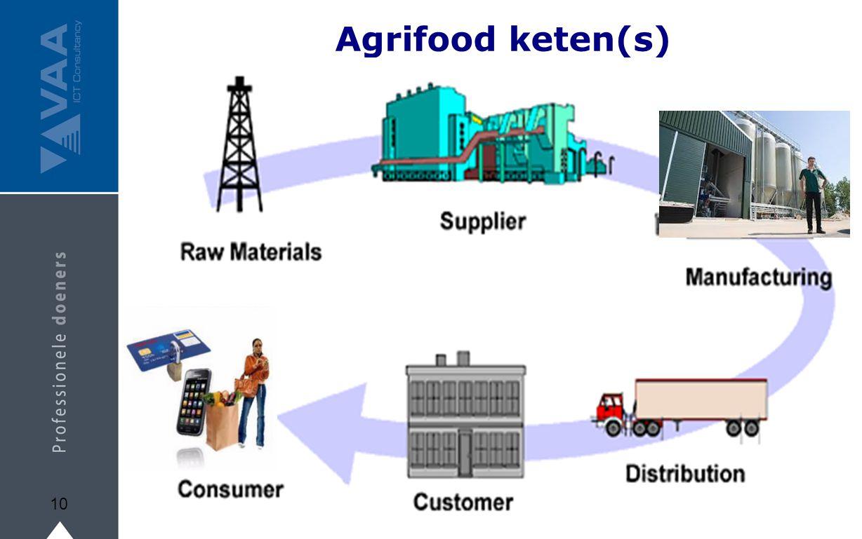 Agrifood keten(s)