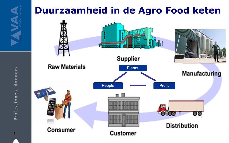 Duurzaamheid in de Agro Food keten