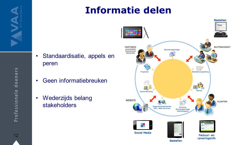 Informatie delen Standaardisatie, appels en peren