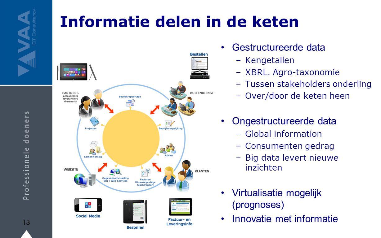 Informatie delen in de keten