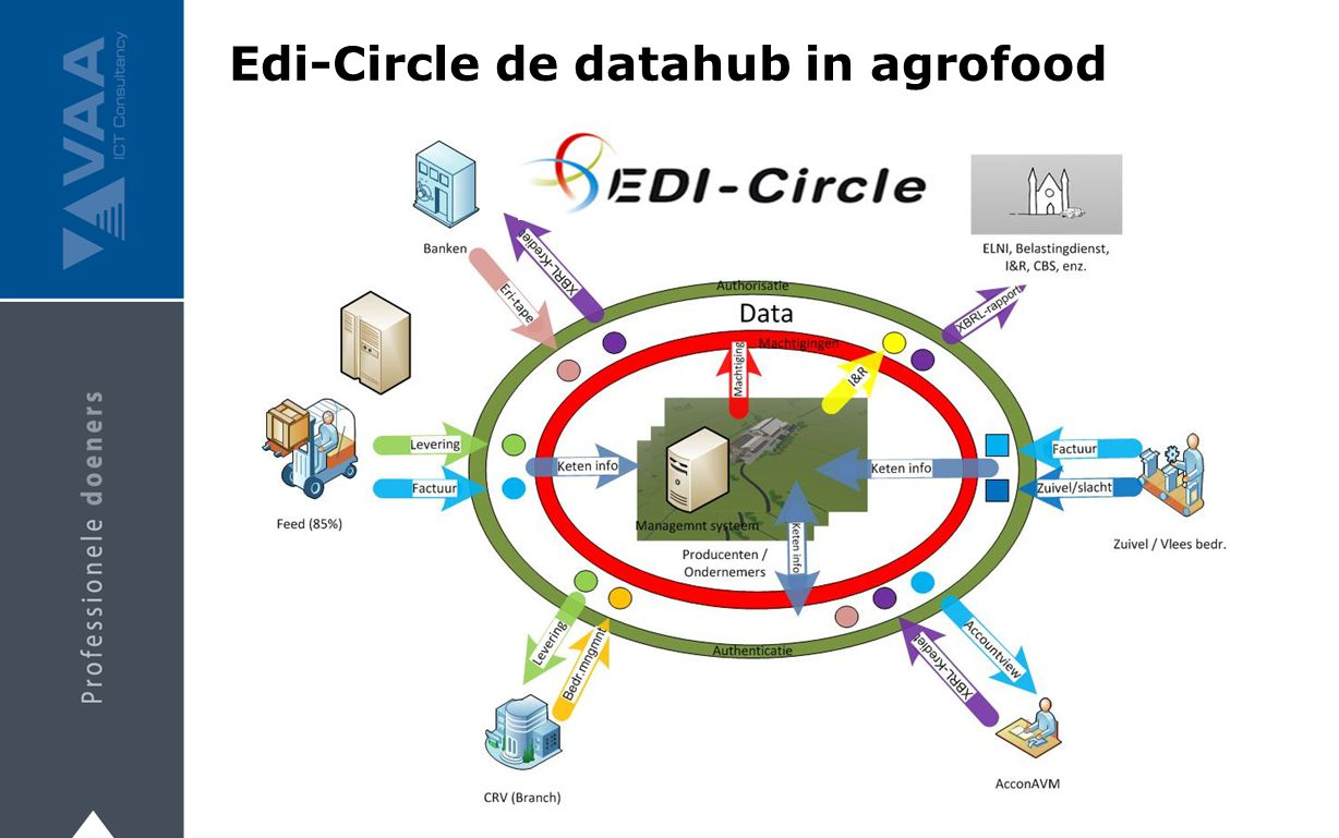 Edi-Circle de datahub in agrofood