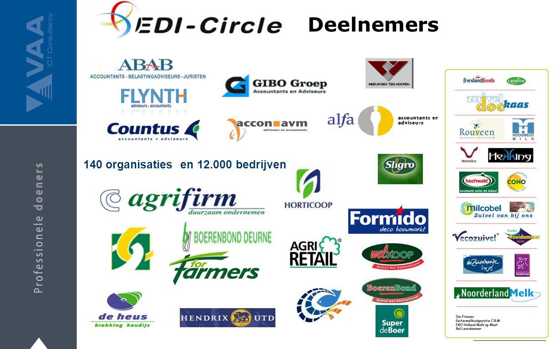 140 organisaties en 12.000 bedrijven