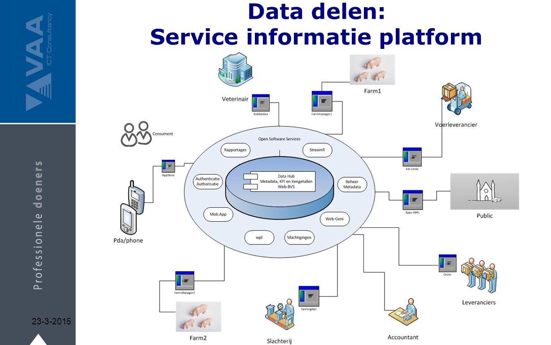 Data delen: Service informatie platform