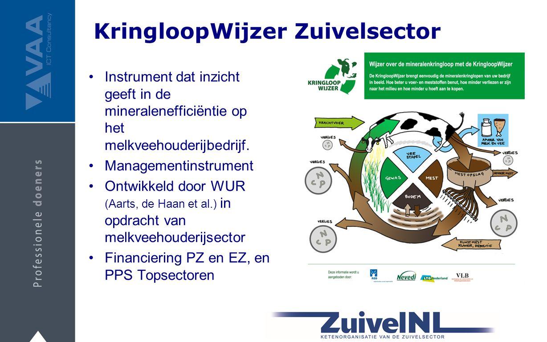 KringloopWijzer Zuivelsector