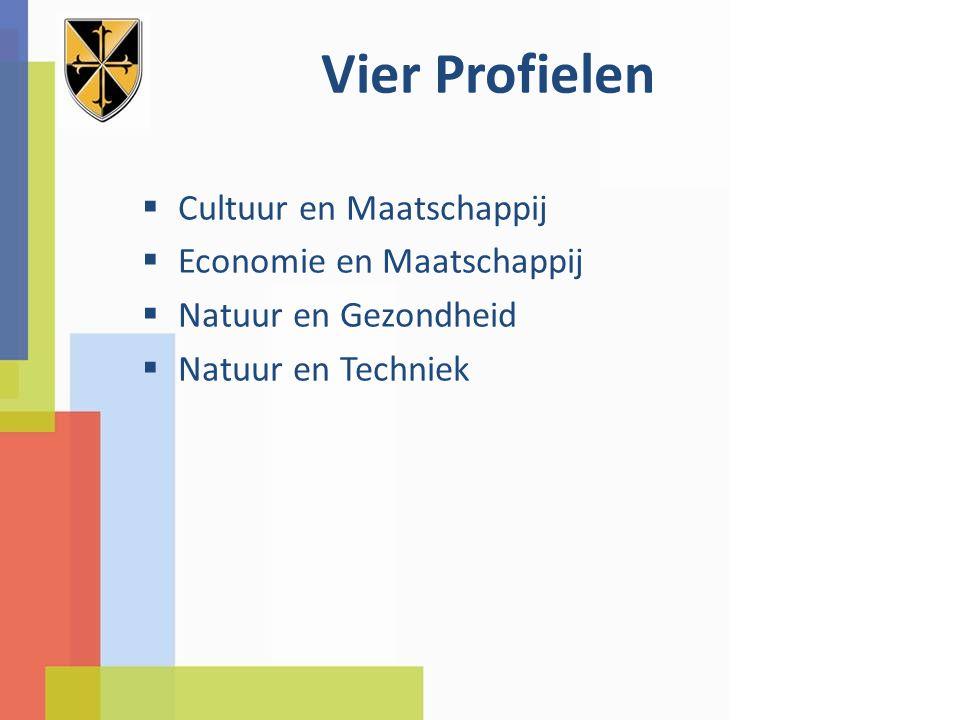 Vier Profielen Cultuur en Maatschappij Economie en Maatschappij