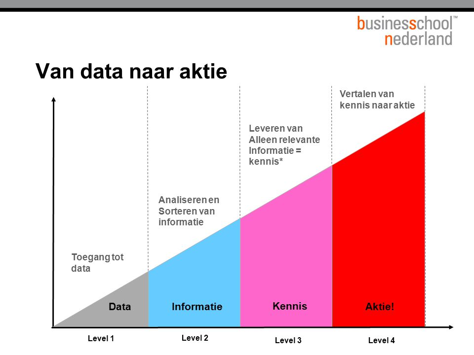 Van data naar aktie Data Informatie Kennis Aktie! Titel presentatie