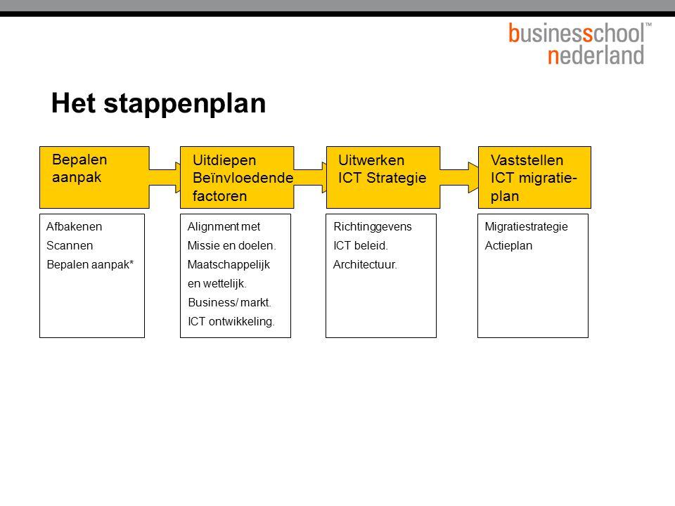 Het stappenplan Bepalen aanpak Uitdiepen Beïnvloedende factoren