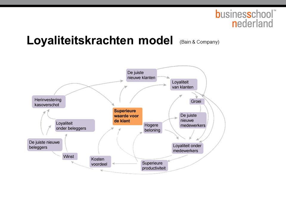 Loyaliteitskrachten model