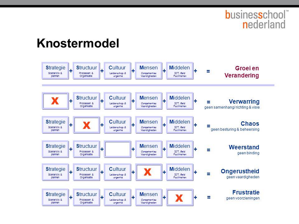 Knostermodel X X X X Titel presentatie Groei en Verandering + + + + +