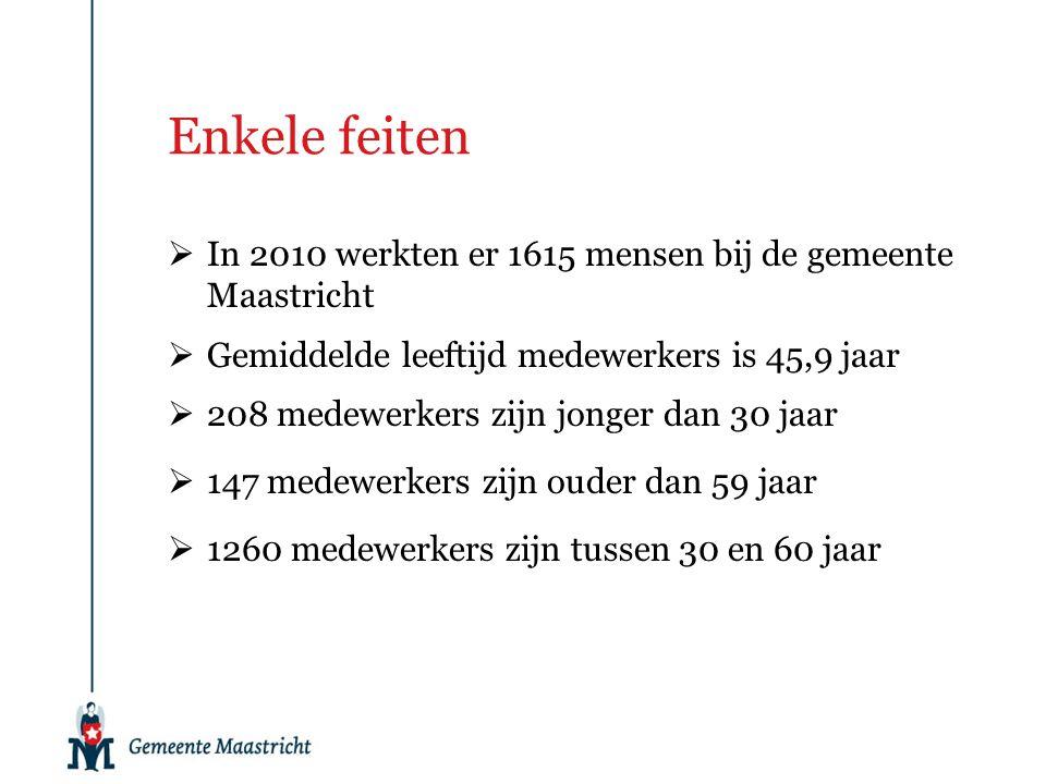 Enkele feiten In 2010 werkten er 1615 mensen bij de gemeente Maastricht. Gemiddelde leeftijd medewerkers is 45,9 jaar.