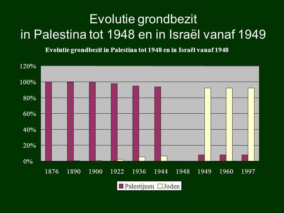 Evolutie grondbezit in Palestina tot 1948 en in Israël vanaf 1949