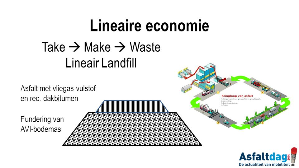 Lineaire economie Take  Make  Waste Lineair Landfill