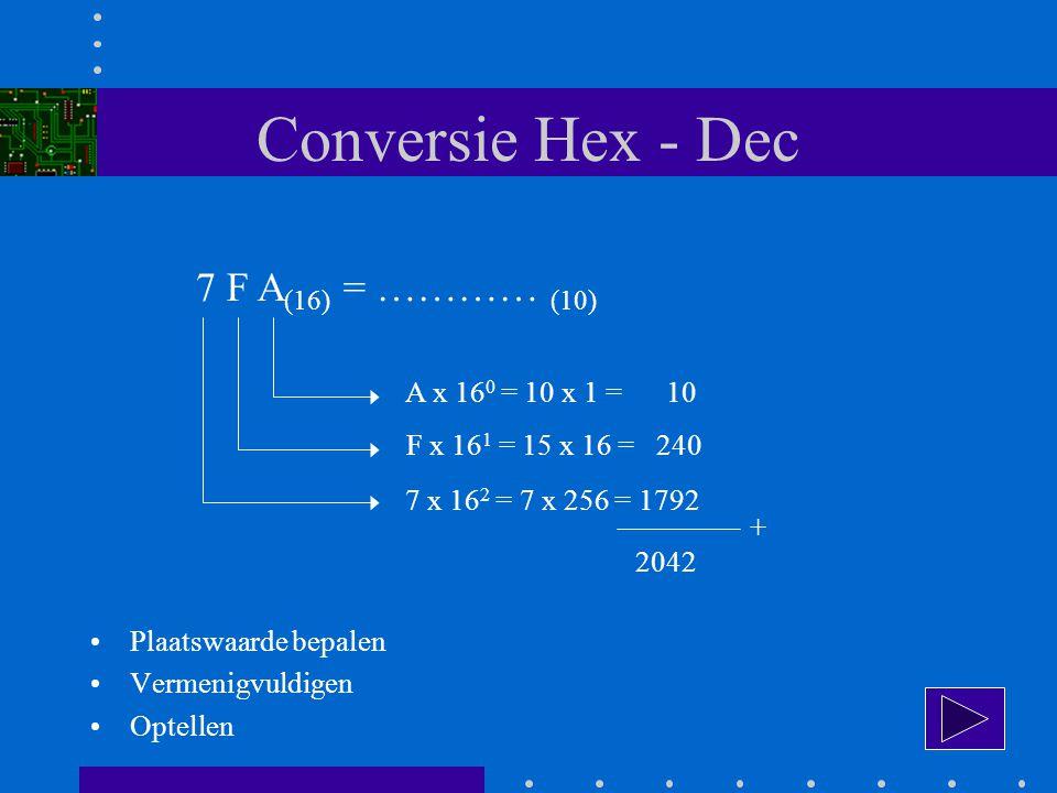 Conversie Hex - Dec 7 F A(16) = ………… (10) A x 160 = 10 x 1 = 10