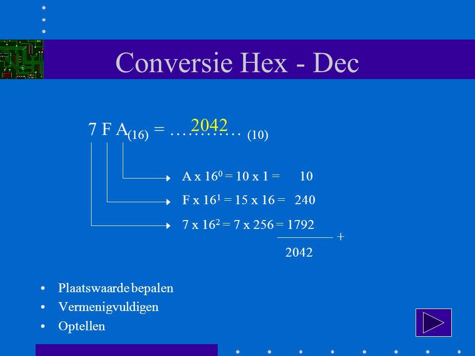 Conversie Hex - Dec 2042 7 F A(16) = ………… (10) A x 160 = 10 x 1 = 10