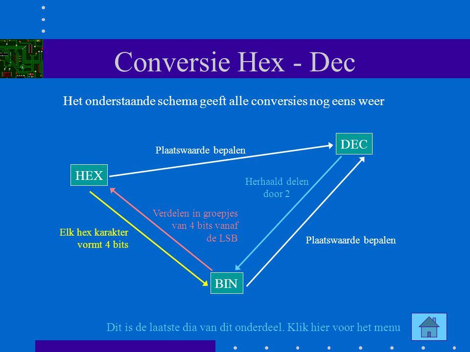 Conversie Hex - Dec Het onderstaande schema geeft alle conversies nog eens weer. DEC. Plaatswaarde bepalen.
