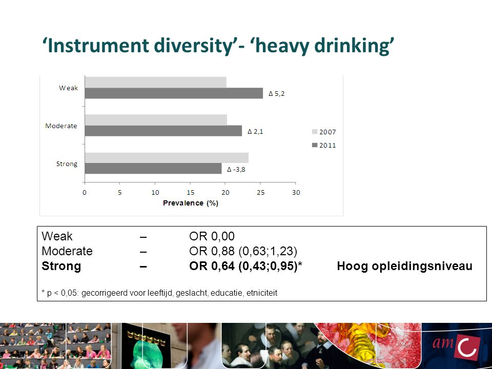 'Instrument diversity'- 'heavy drinking'