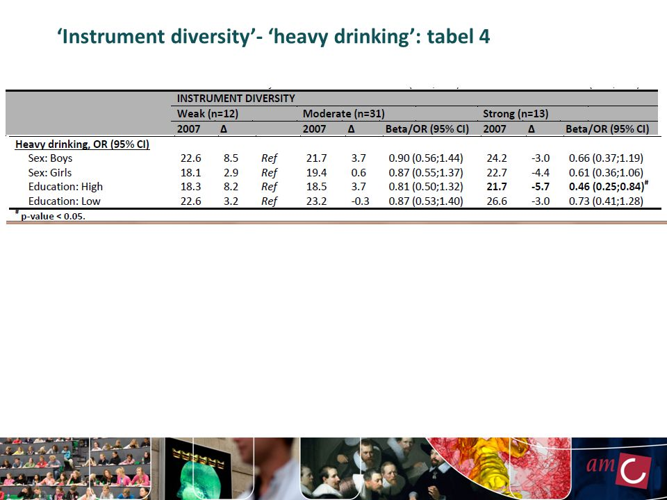 'Instrument diversity'- 'heavy drinking': tabel 4
