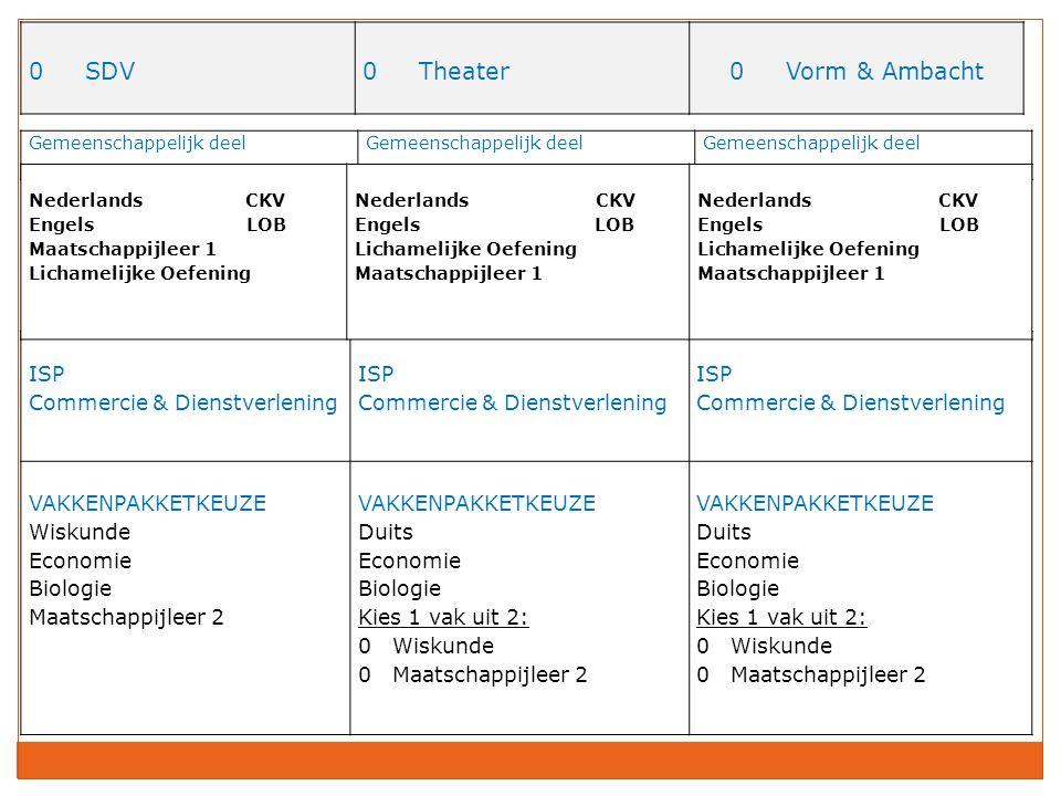 0 SDV 0 Theater 0 Vorm & Ambacht ISP Commercie & Dienstverlening