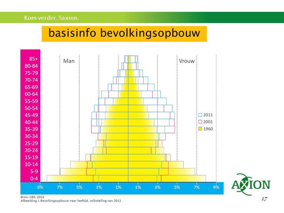 basisinfo bevolkingsopbouw
