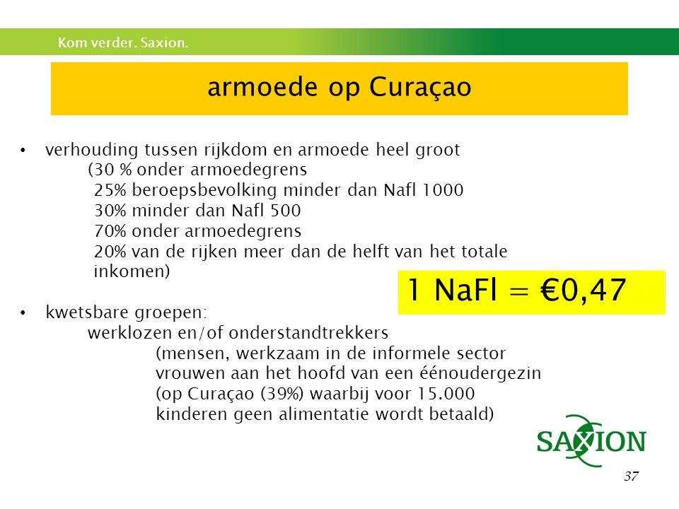 1 NaFl = €0,47 armoede op Curaçao