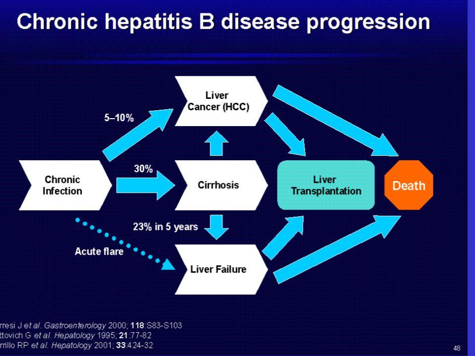Bij hep B wel mogelijk – cave vooral bij Afrikanen/Aziaten; ook cirrose diagnostiek niet altijd optimaal
