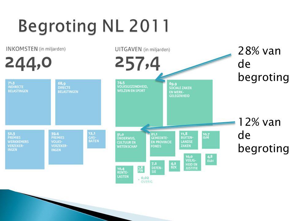 Begroting NL 2011 28% van de begroting 12% van de begroting