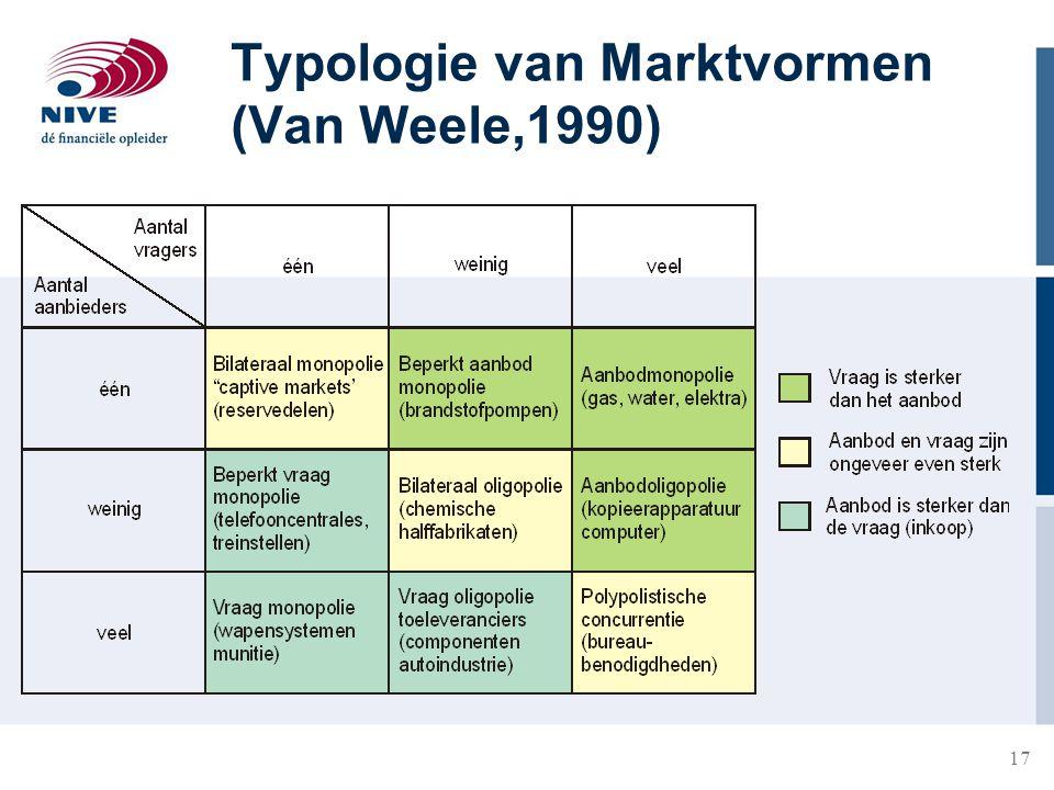 Typologie van Marktvormen (Van Weele,1990)