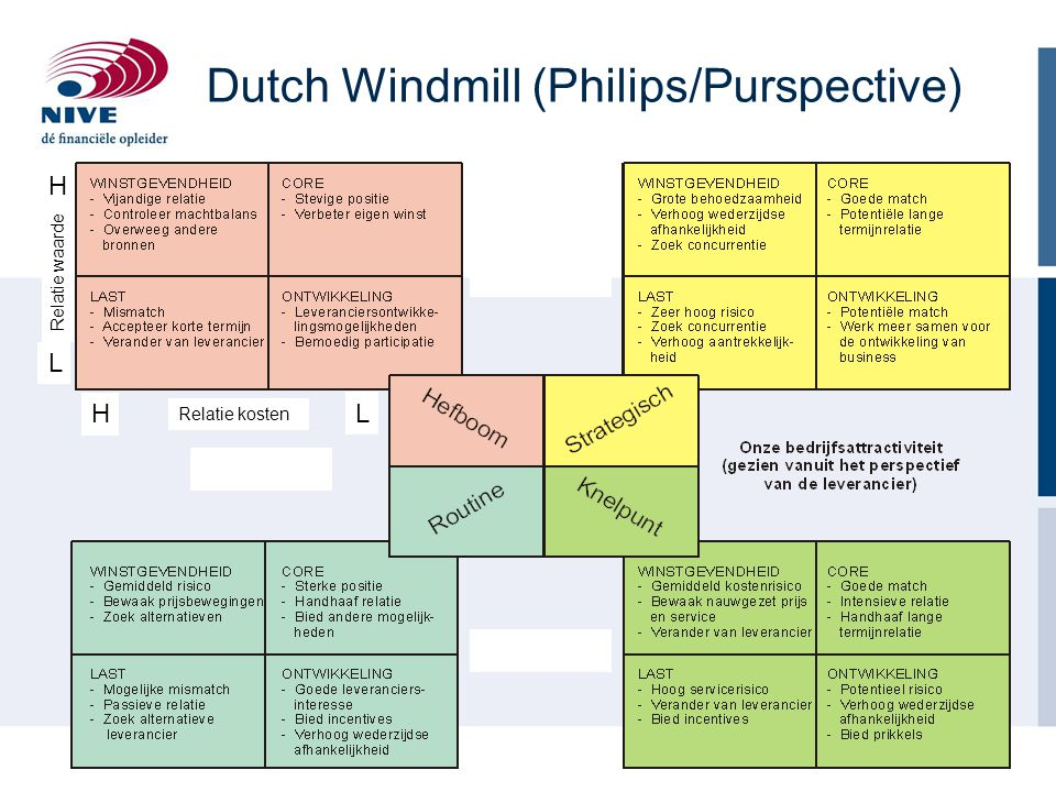 Dutch Windmill (Philips/Purspective)