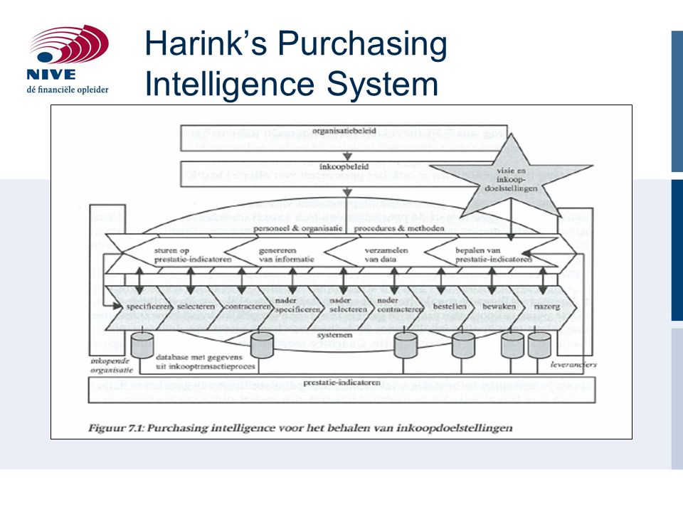 Harink's Purchasing Intelligence System