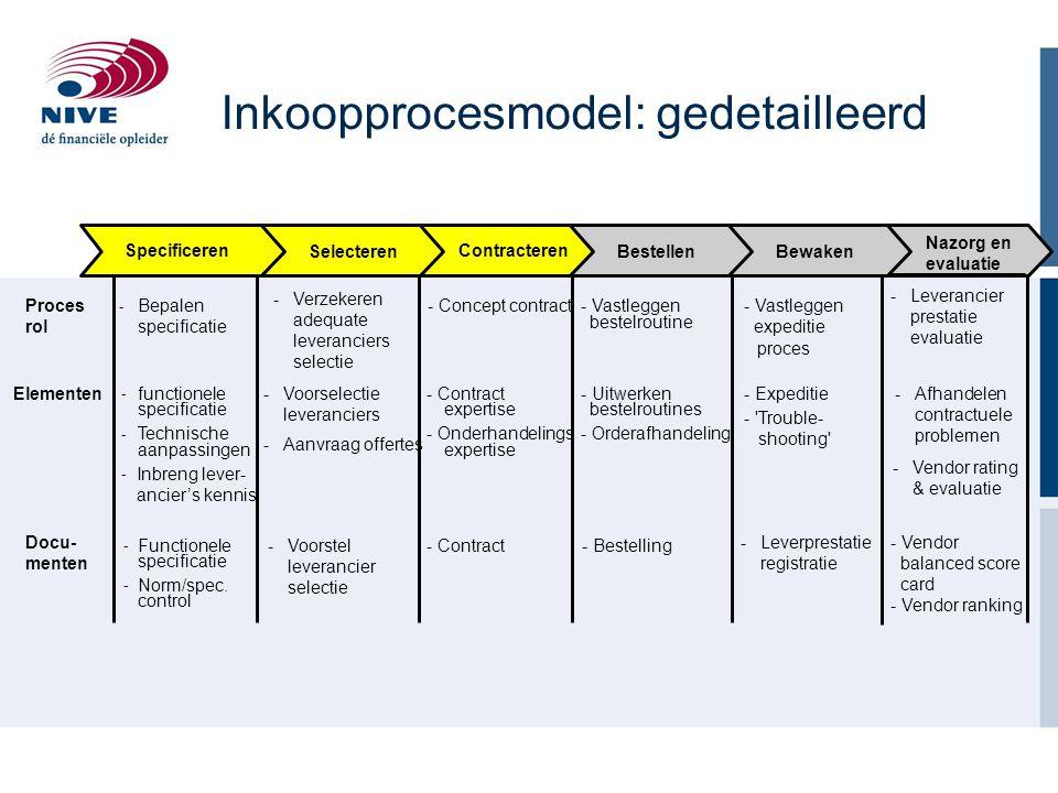 Inkoopprocesmodel: gedetailleerd