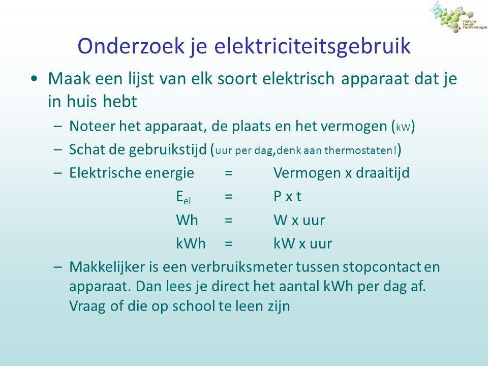 Onderzoek je elektriciteitsgebruik