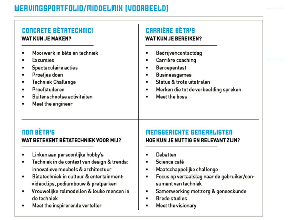 Wervingsportfolio middelenmix