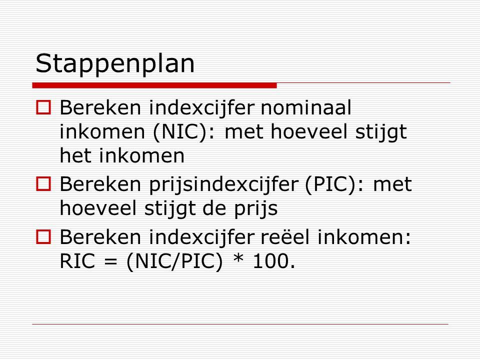 Stappenplan Bereken indexcijfer nominaal inkomen (NIC): met hoeveel stijgt het inkomen. Bereken prijsindexcijfer (PIC): met hoeveel stijgt de prijs.