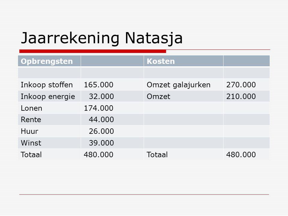 Jaarrekening Natasja Opbrengsten Kosten Inkoop stoffen 165.000