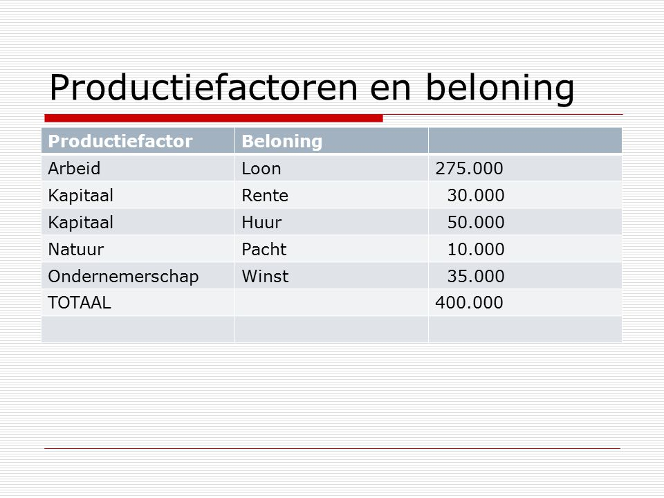 Productiefactoren en beloning