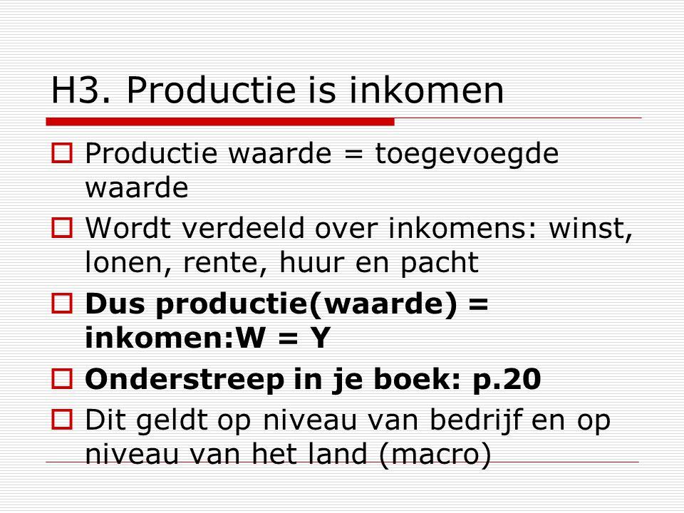 H3. Productie is inkomen Productie waarde = toegevoegde waarde