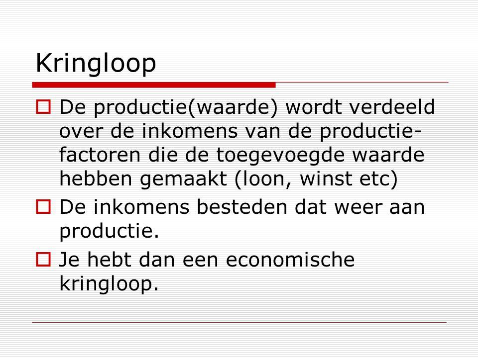 Kringloop De productie(waarde) wordt verdeeld over de inkomens van de productie- factoren die de toegevoegde waarde hebben gemaakt (loon, winst etc)