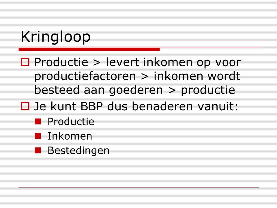 Kringloop Productie > levert inkomen op voor productiefactoren > inkomen wordt besteed aan goederen > productie.